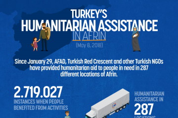 Turkeys Humanitarian Assistance in Afrin (8 May 2018)